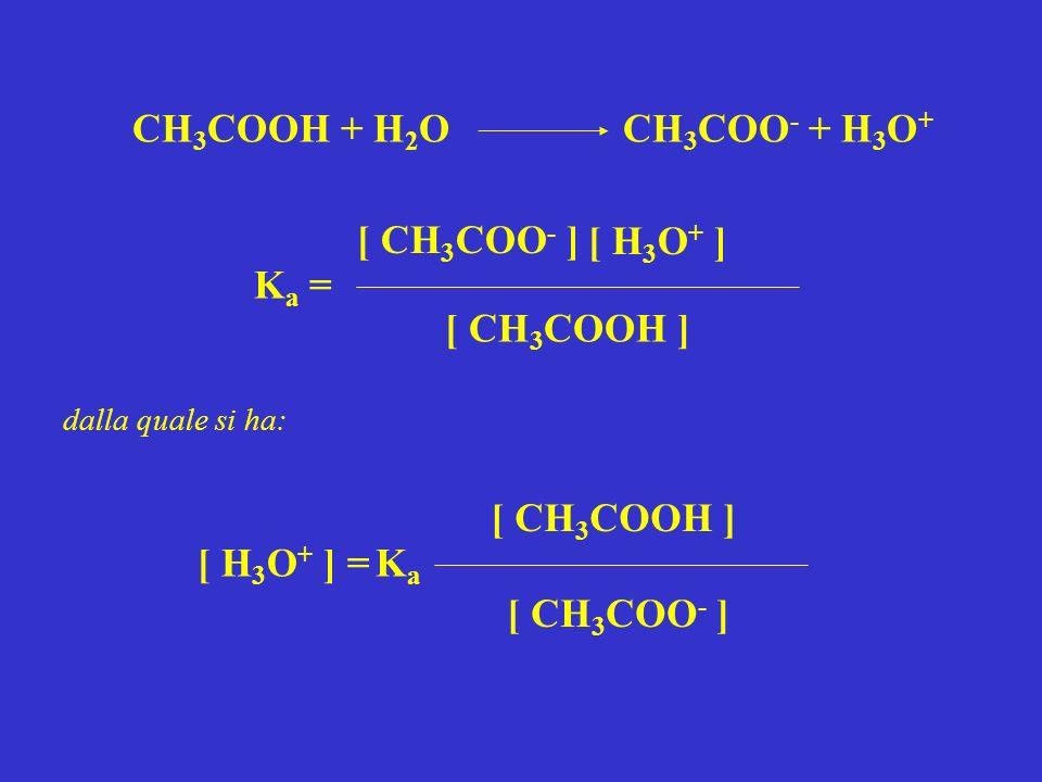 CH3COOH + H2O CH3COO- + H3O+ [ CH3COO- ] [ H3O+ ] Ka = [ CH3COOH ]